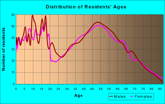 Age and Sex of Residents in zip code 42366