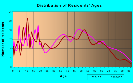 Age and Sex of Residents in zip code 42372