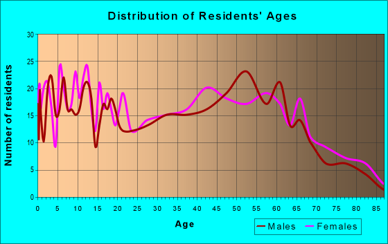 Age and Sex of Residents in zip code 42404