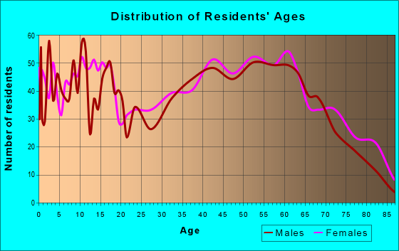 Age and Sex of Residents in zip code 42408