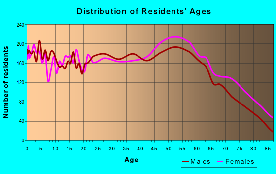 Age and Sex of Residents in zip code 42431