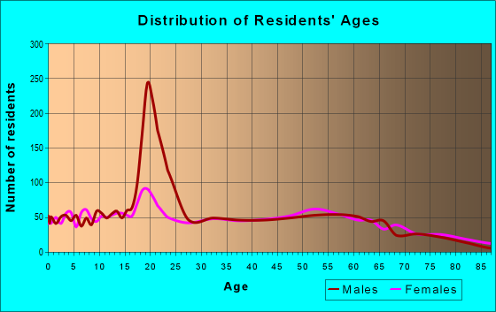 Age and Sex of Residents in zip code 42437