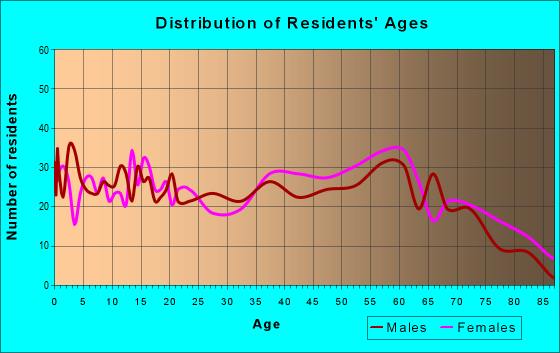 Age and Sex of Residents in zip code 42450