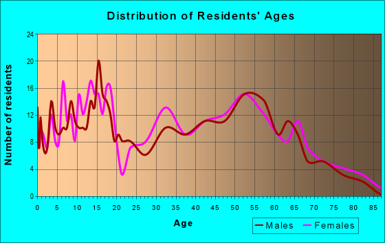 Age and Sex of Residents in zip code 42456