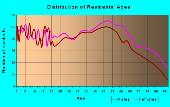 Age and Sex of Residents in zip code 42501