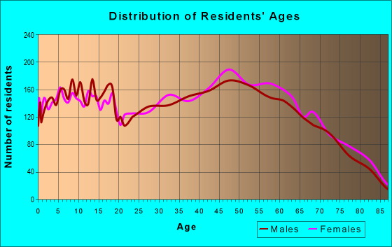 Age and Sex of Residents in zip code 42503