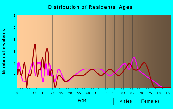 Age and Sex of Residents in zip code 42516