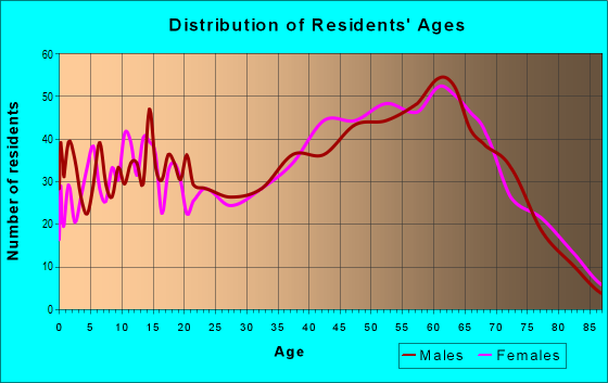 Age and Sex of Residents in zip code 42544