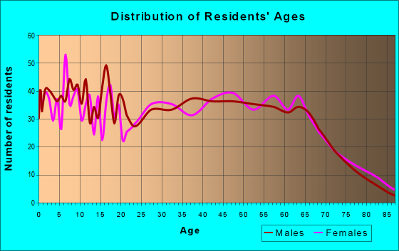 Age and Sex of Residents in zip code 42553