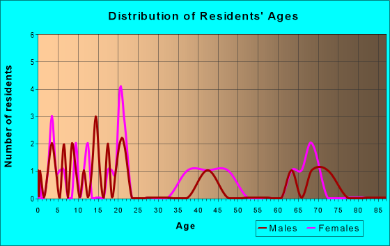 Age and Sex of Residents in zip code 42631