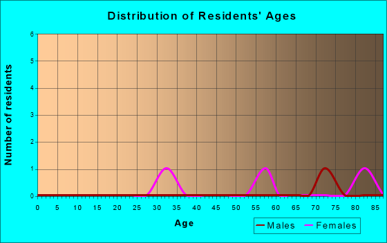 Age and Sex of Residents in zip code 42632