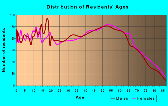 Age and Sex of Residents in zip code 42633