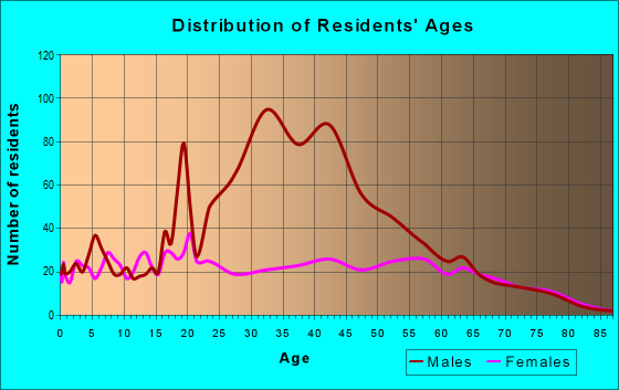 Age and Sex of Residents in zip code 42635