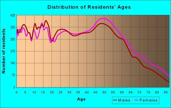 Age and Sex of Residents in zip code 42701