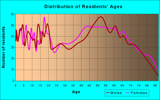 Age and Sex of Residents in zip code 42717