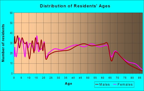 Age and Sex of Residents in zip code 42721