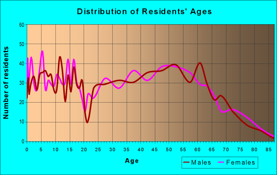 Age and Sex of Residents in zip code 42724