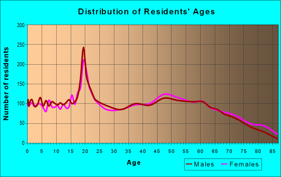 Age and Sex of Residents in zip code 42728