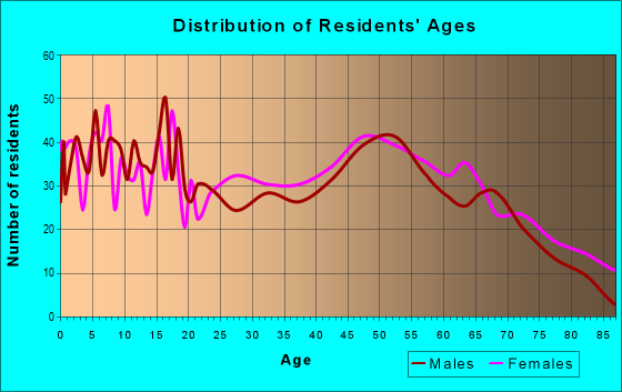 Age and Sex of Residents in zip code 42749