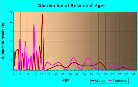 Age and Sex of Residents in zip code 42761