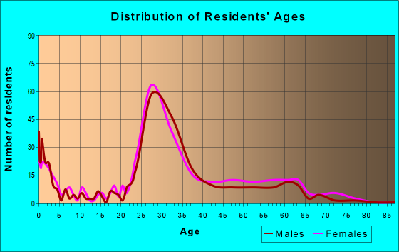 Age and Sex of Residents in zip code 43002