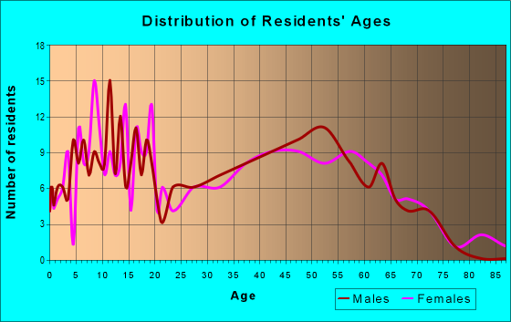 Age and Sex of Residents in zip code 43013