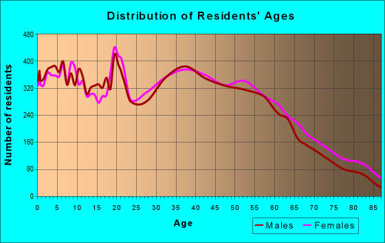 Age and Sex of Residents in zip code 43015