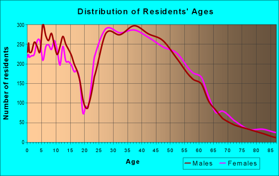 Age and Sex of Residents in zip code 43016