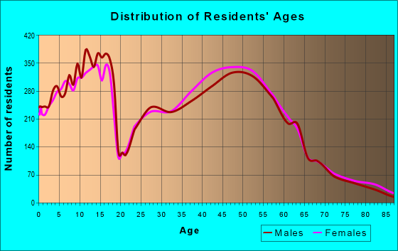 Age and Sex of Residents in zip code 43017