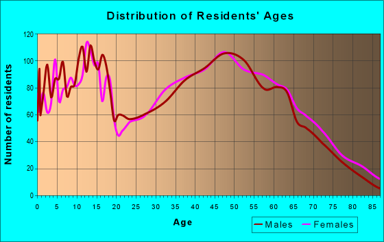 Age and Sex of Residents in zip code 43031