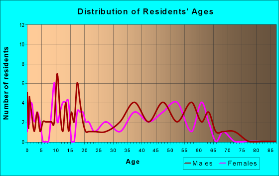 Age and Sex of Residents in zip code 43033