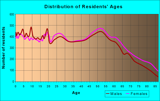 Age and Sex of Residents in zip code 43055