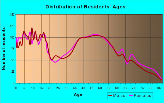 Age and Sex of Residents in zip code 43064