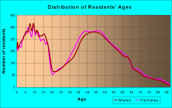 Age and Sex of Residents in zip code 43065