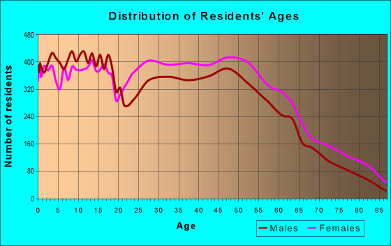Age and Sex of Residents in zip code 43068