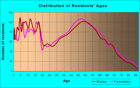 Age and Sex of Residents in zip code 43074