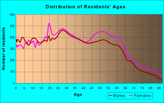 Age and Sex of Residents in zip code 43081