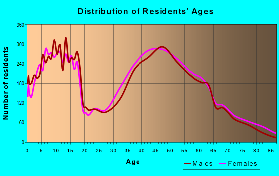 Age and Sex of Residents in zip code 43082