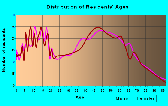 Age and Sex of Residents in zip code 43105