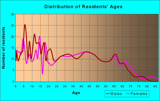 Age and Sex of Residents in zip code 43106