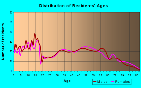 Age and Sex of Residents in zip code 43107