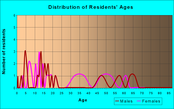 Age and Sex of Residents in zip code 43109