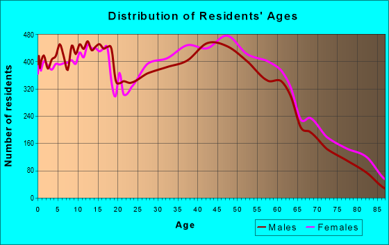 Age and Sex of Residents in zip code 43123
