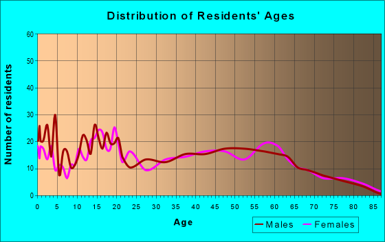 Age and Sex of Residents in zip code 43128