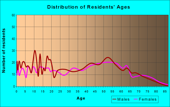 Age and Sex of Residents in zip code 43137