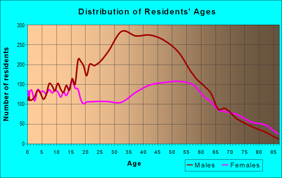 Age and Sex of Residents in zip code 43140