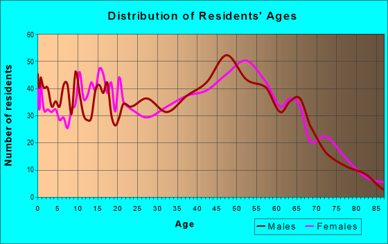 Age and Sex of Residents in zip code 43143