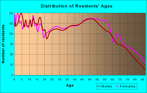 Age and Sex of Residents in zip code 43160