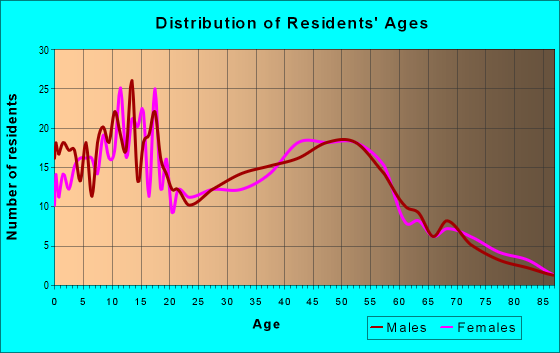Age and Sex of Residents in zip code 43164