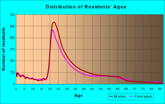 Age and Sex of Residents in zip code 43202